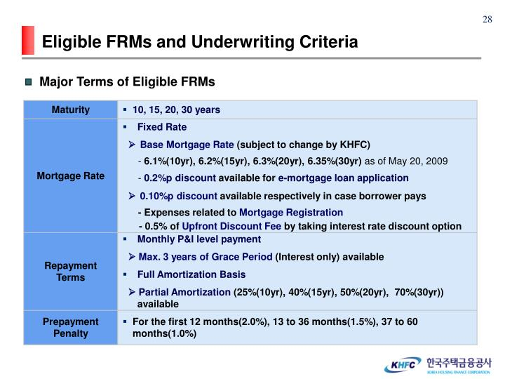 Eligible FRMs and Underwriting Criteria