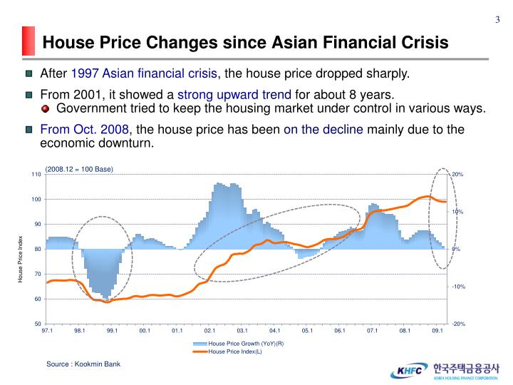 House price changes since asian financial crisis