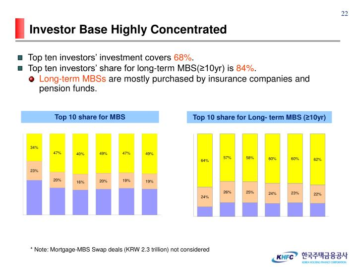 Investor Base Highly Concentrated