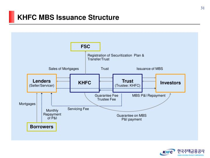 KHFC MBS Issuance Structure