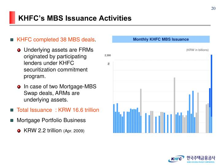 KHFC's MBS Issuance Activities