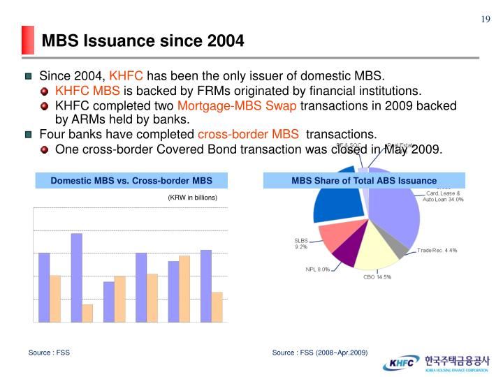 MBS Issuance since 2004