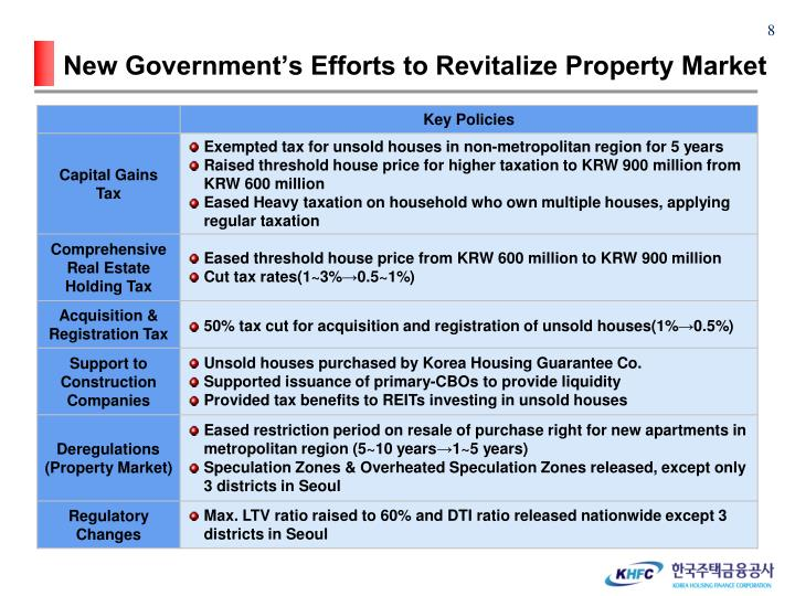 New Government's Efforts to Revitalize Property Market