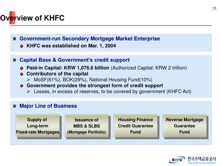 Overview of KHFC