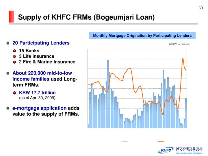 Supply of KHFC FRMs (Bogeumjari Loan)