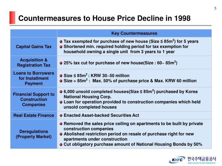 Countermeasures to House Price Decline in 1998