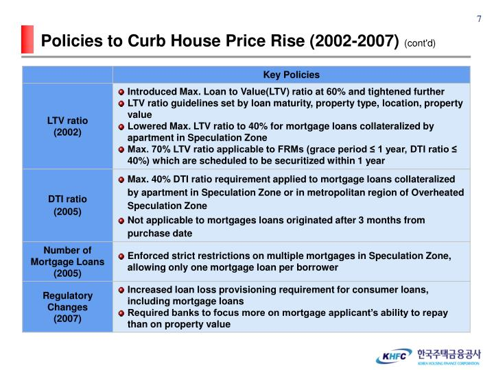 Policies to Curb House Price Rise (2002-2007)