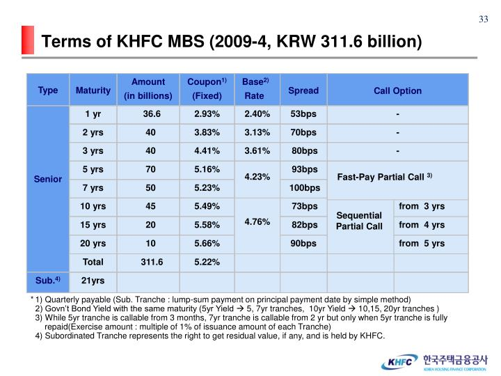 Terms of KHFC MBS (2009-4, KRW 311.6 billion)