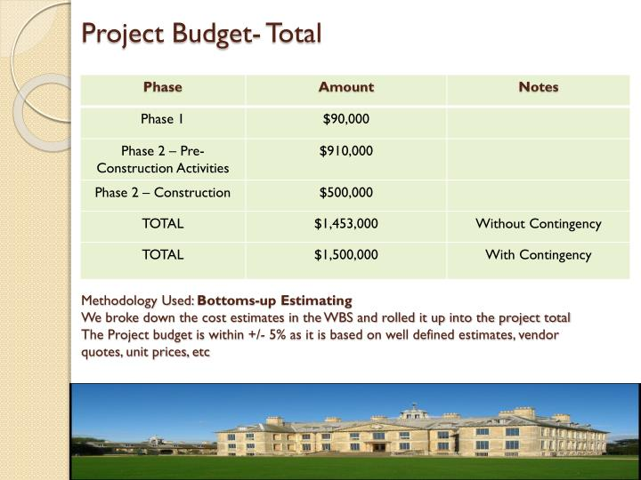 Project Budget- Total