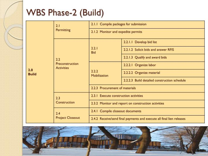 WBS Phase-2 (Build)