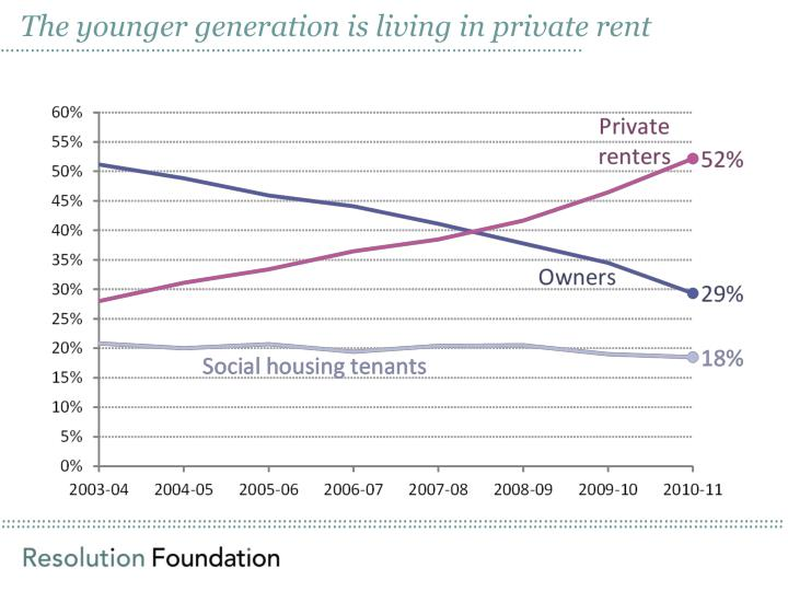The younger generation is living in private rent