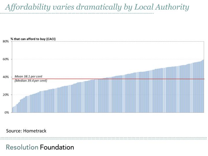 Affordability varies dramatically by Local Authority