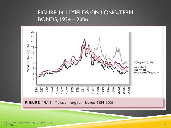 Figure 14.11 Yields on Long-Term