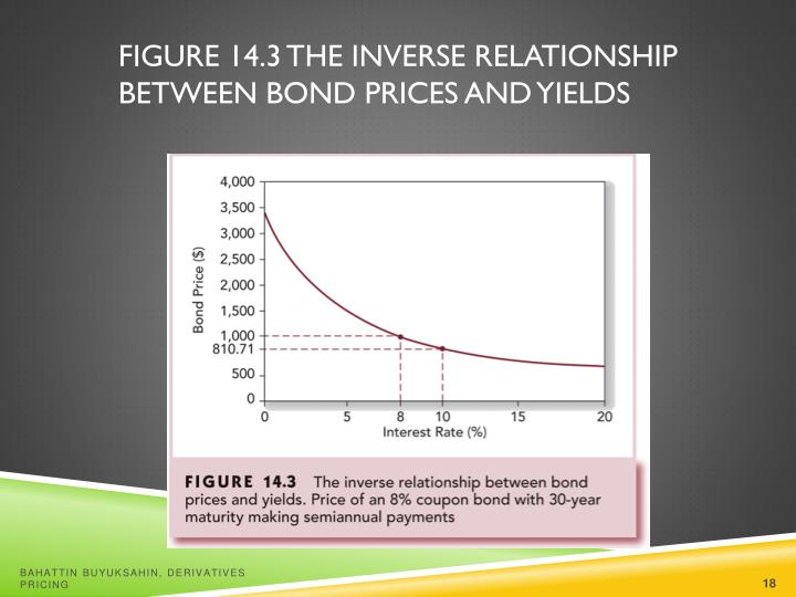 Figure 14.3 The Inverse Relationship Between Bond Prices and Yields