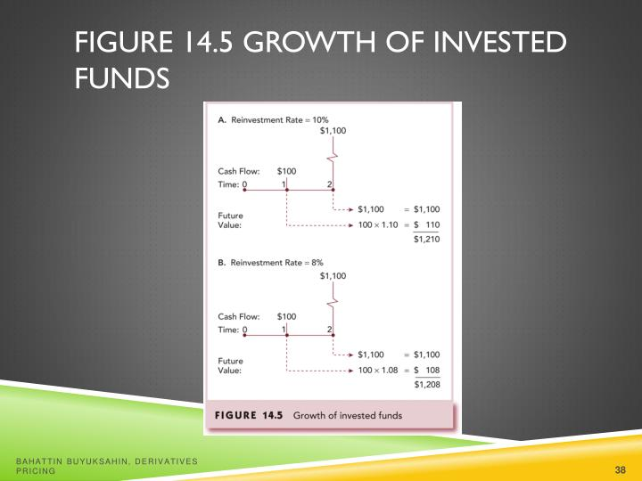 Figure 14.5 Growth of Invested Funds