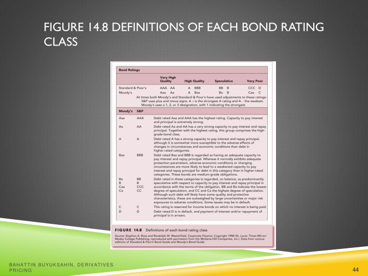Figure 14.8 Definitions of Each Bond Rating Class