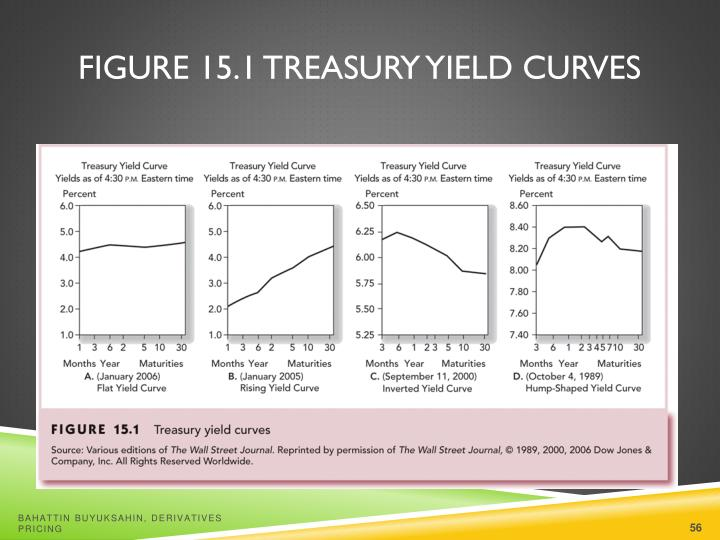 Figure 15.1 Treasury Yield Curves