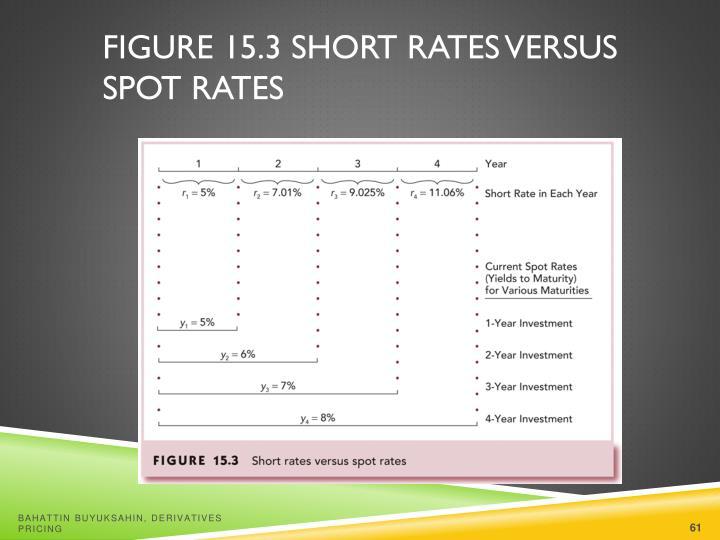 Figure 15.3 Short Rates versus Spot Rates