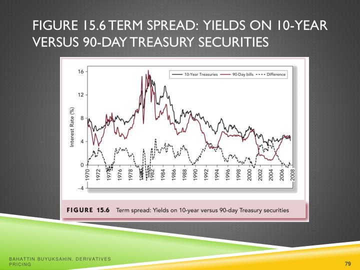 Figure 15.6 Term Spread:  Yields on 10-Year Versus 90-Day Treasury Securities