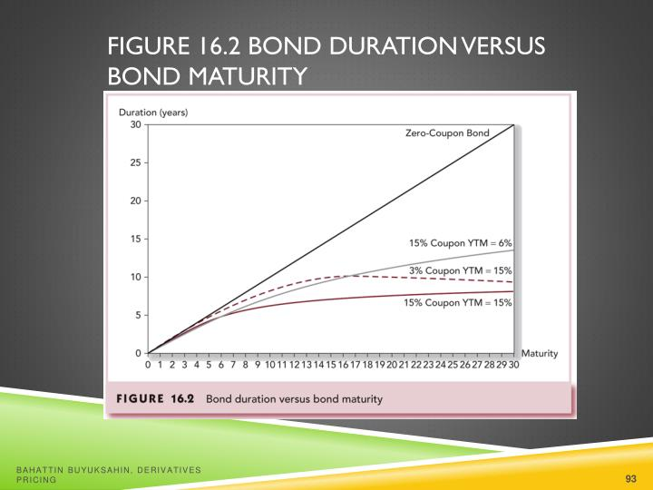 Figure 16.2 Bond Duration versus