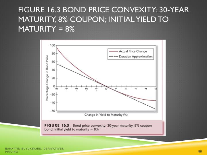 Figure 16.3 Bond Price Convexity: 30-Year Maturity, 8% Coupon; Initial Yield to Maturity = 8%