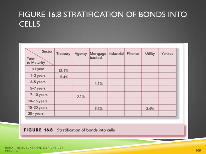 Figure 16.8 Stratification of Bonds into Cells