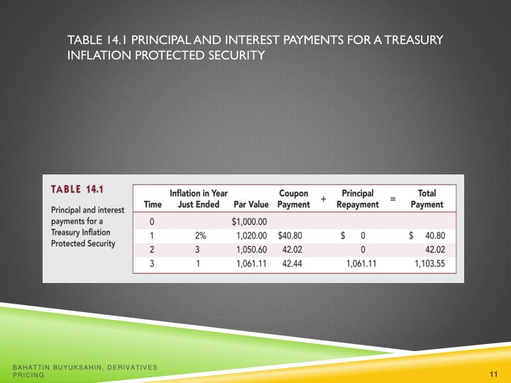 Table 14.1 Principal and Interest Payments for a Treasury Inflation Protected Security