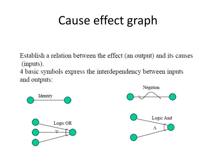 Cause effect graph