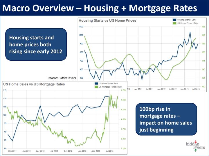 Macro Overview – Housing + Mortgage Rates