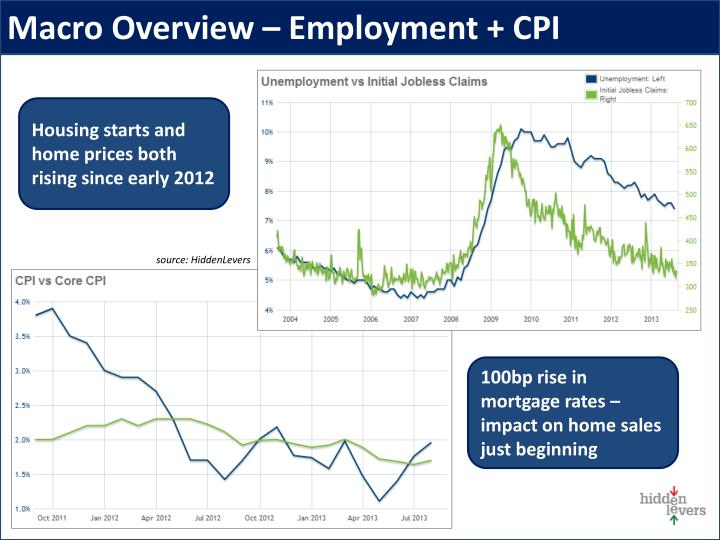 Macro Overview – Employment + CPI