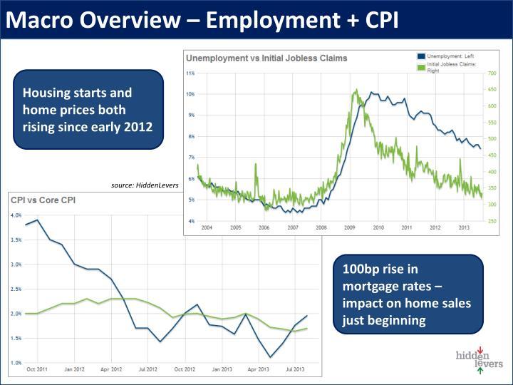 Macro Overview – Employment + CPI