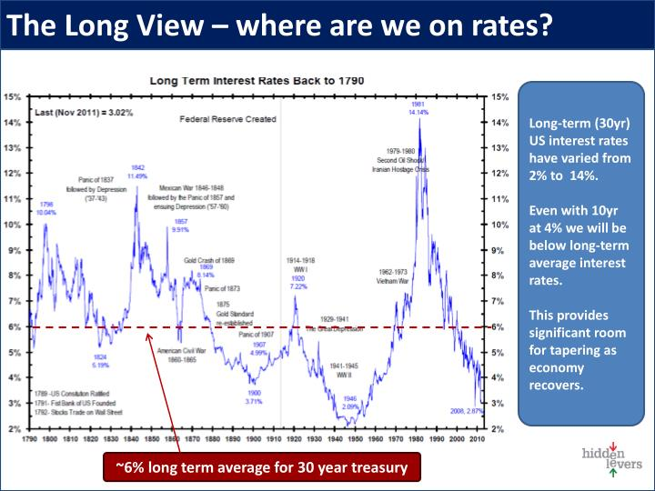 The Long View – where are we on rates?