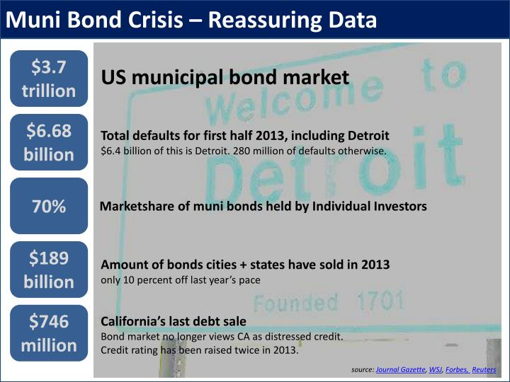 Muni Bond Crisis – Reassuring Data