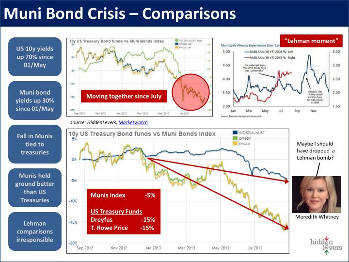 Muni Bond Crisis – Comparisons