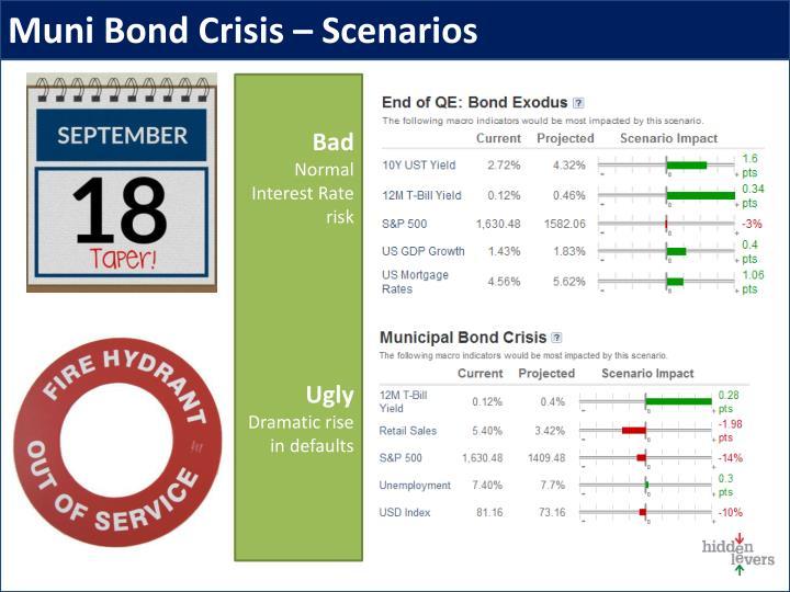 Muni Bond Crisis – Scenarios