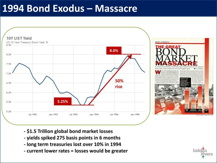 1994 Bond Exodus – Massacre