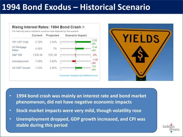 1994 Bond Exodus – Historical Scenario