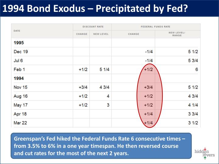 1994 Bond Exodus – Precipitated by Fed?