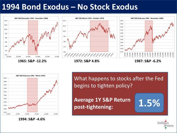 1994 Bond Exodus – No Stock Exodus