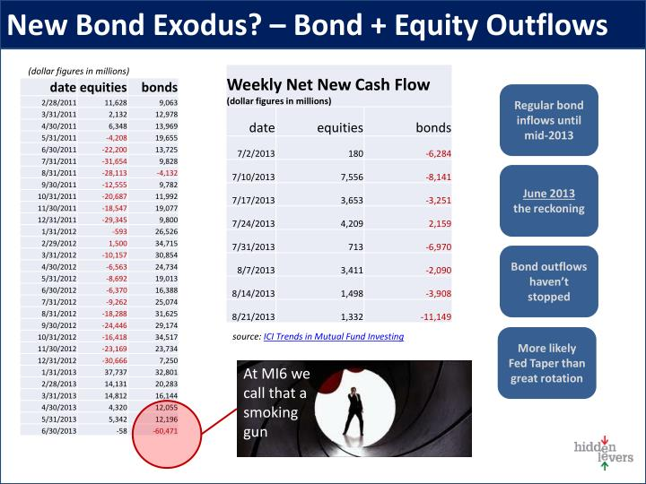 New Bond Exodus? – Bond + Equity Outflows