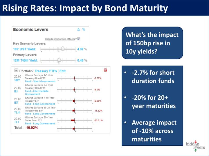 Rising Rates: Impact by Bond Maturity
