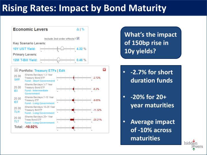 Rising Rates: Impact by Bond Maturity