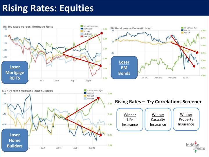 Rising Rates: Equities