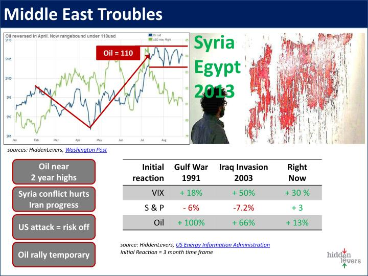 Middle East Troubles