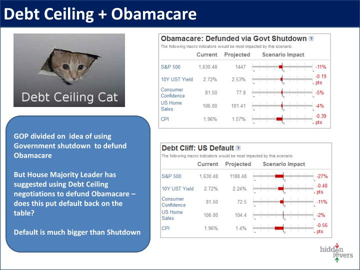 Debt Ceiling + Obamacare
