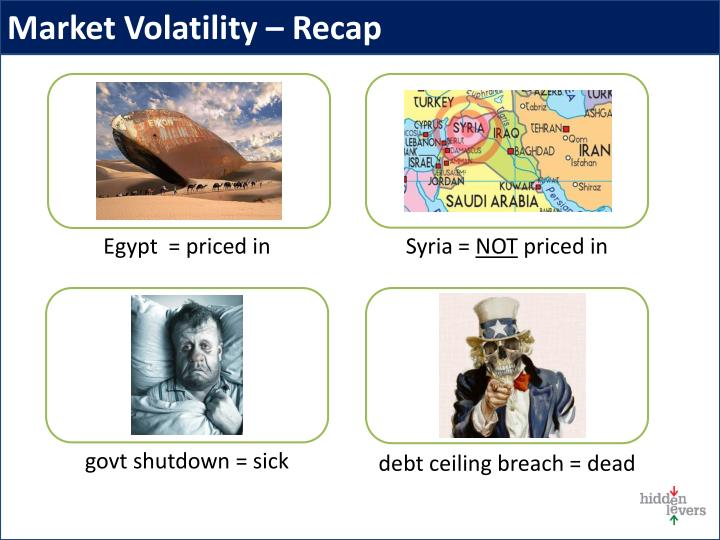 Market Volatility – Recap
