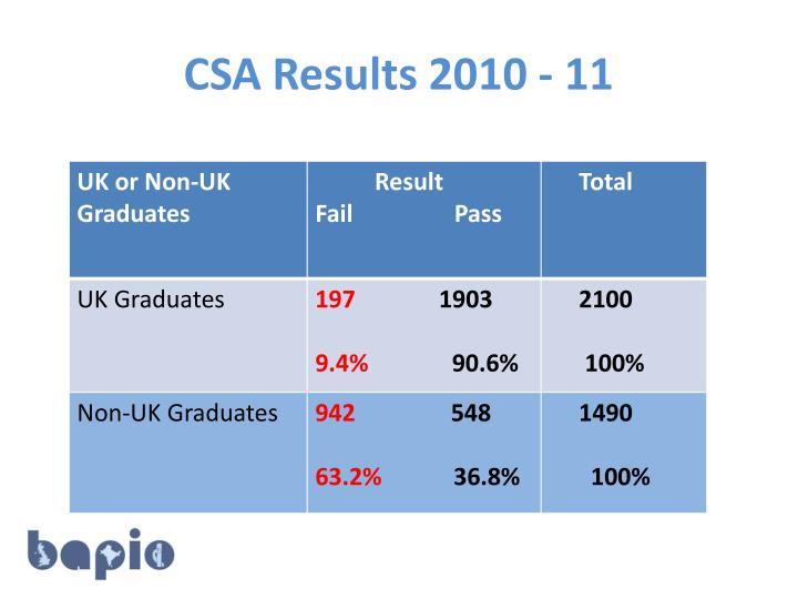 CSA Results 2010 - 11