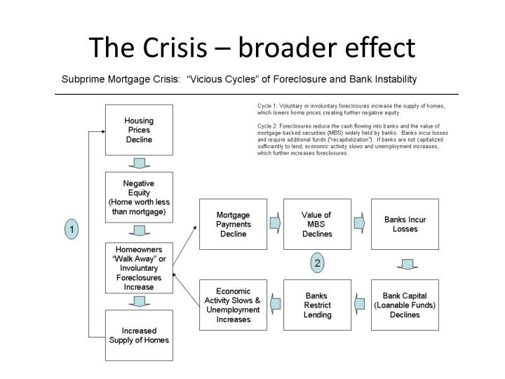The Crisis – broader effect