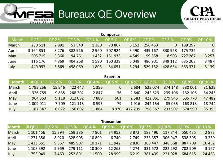 Bureaux QE Overview