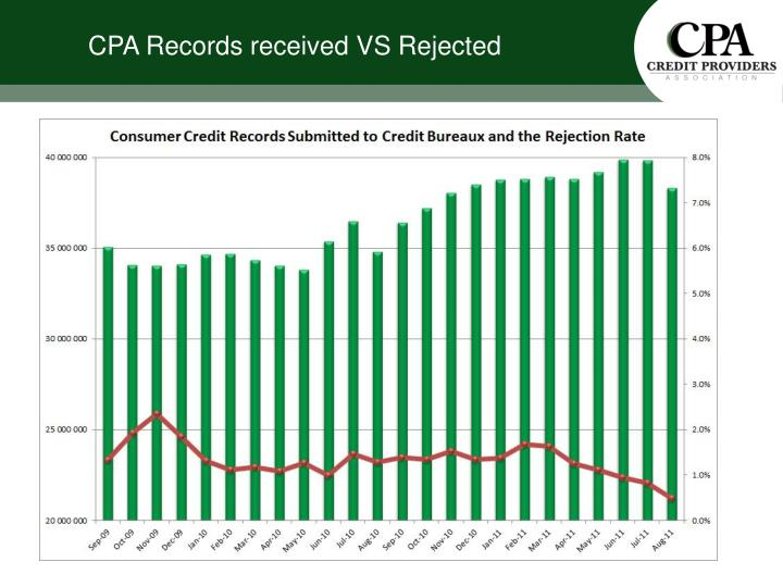 CPA Records received VS Rejected